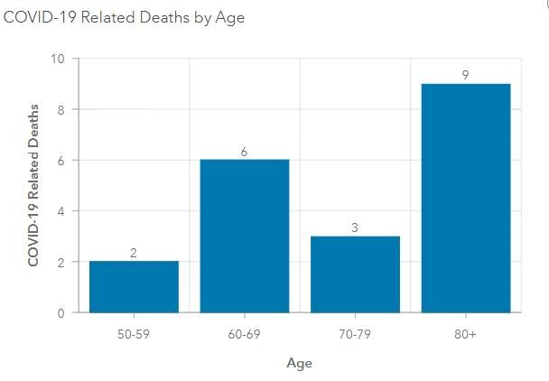 Covid deaths by age